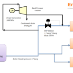 Case Study: Back Pressure turbine in place of PRV