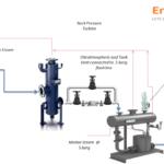 Case Study: Smokeless Condensate Recovery Pump.