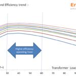 Loading transformers for best efficiency